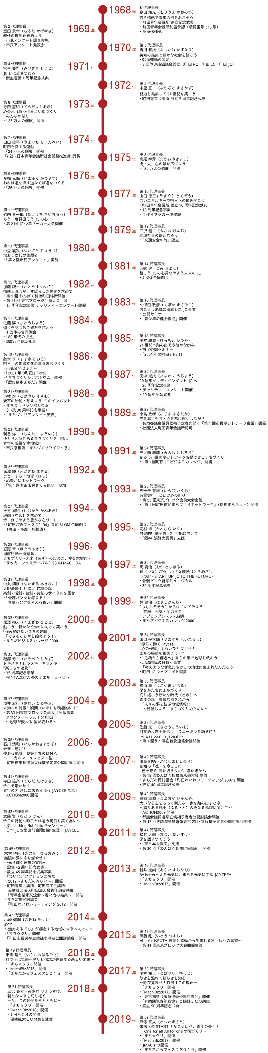 町田JCの歴史-939px-3689px