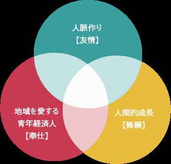 緑赤黄色円グラフ349px-334px